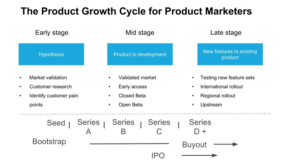 Product Growth Cycle For Product Marketers.jpg