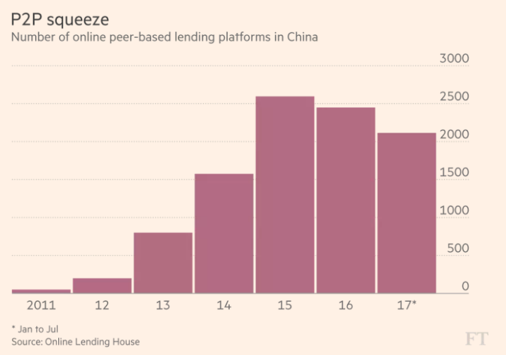 ft_number-of-p2p-lenders-in-china_7-30-17.png