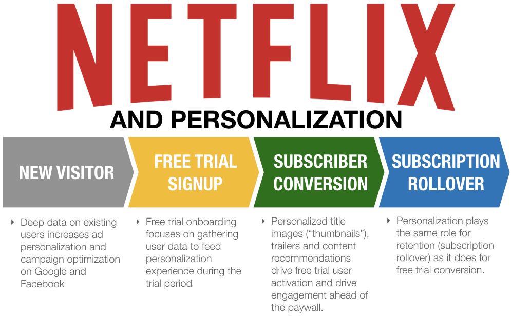 Netflix personalization.001.jpeg