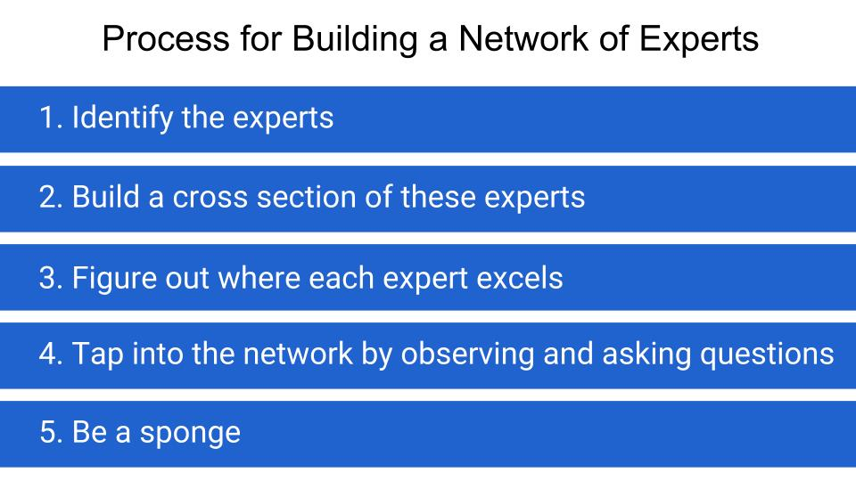 Process for building a network of experts.jpg