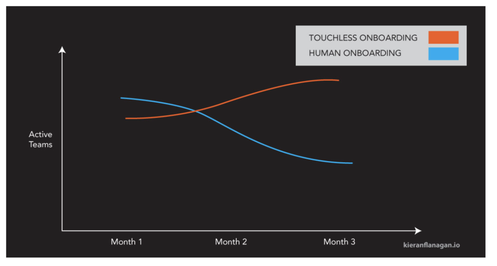 onboarding over time.png