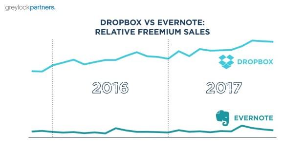 dropbox-vs-evernote.jpeg