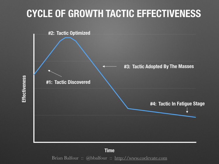 Lifecycle of Tactics
