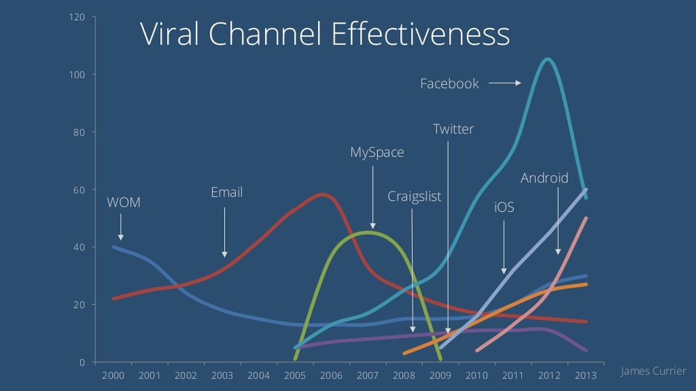 Lifecycle of Channels.  Credit:  James Currier