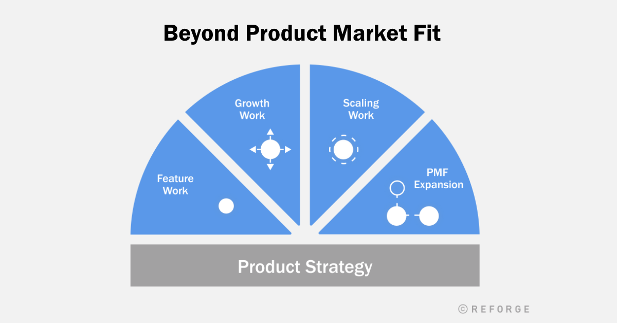 Product Work beyond Product/Market-Fit