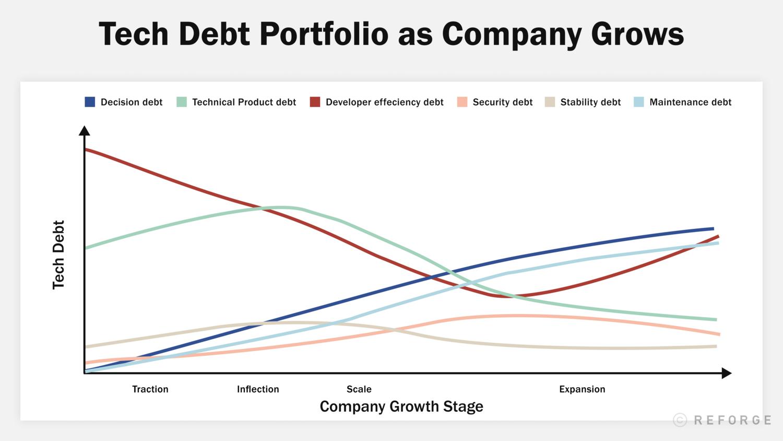 Tech debt is not a burden, it's a strategic lever for success — Reforge