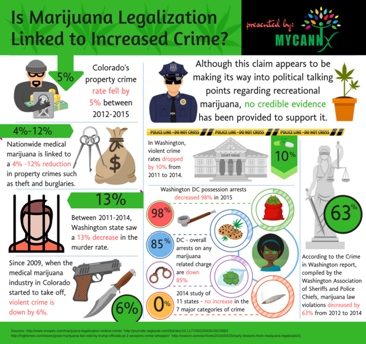 Image result for violent crime down in states where marijuana is legal