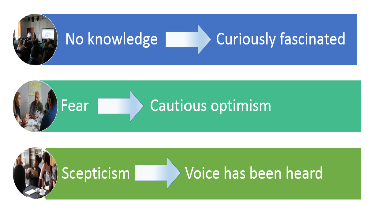 Taken from figure 51: the public dialogue learning curve, p.112