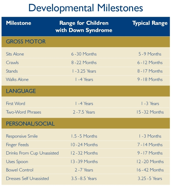 National down syndrome awareness month children with down syndrome will accomplish all developmental milestones on their own timetable below is a reference chart that may be helpful in altavistaventures Image collections