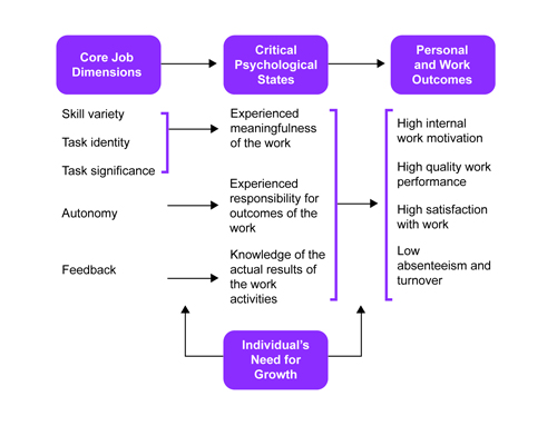 job characteristics model Study hackman and oldham's job characteristics model and build your knowledge of the theory with this interactive quiz and printable worksheet.