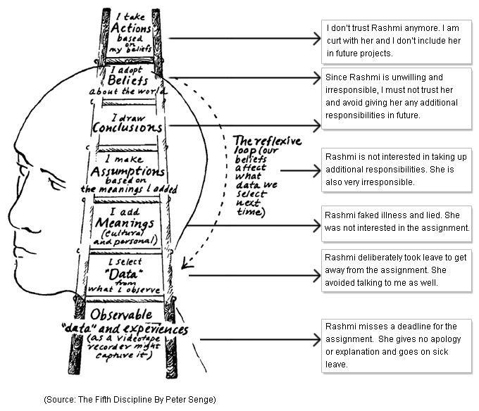 Ladder Of Inference Management Funda V5 Issue 5 The Hr Practice