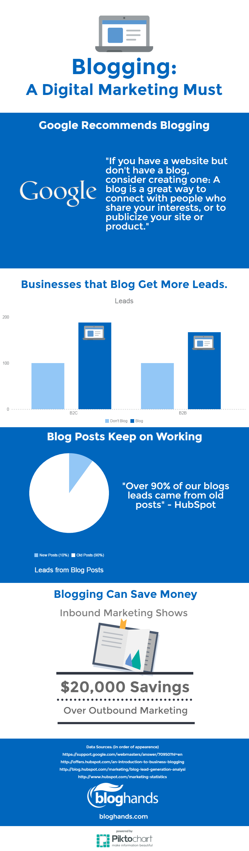 Infographic: Blogging is a Digital Marketing Must