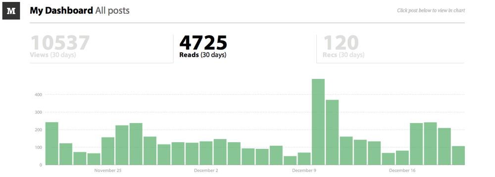 medium reader statistics