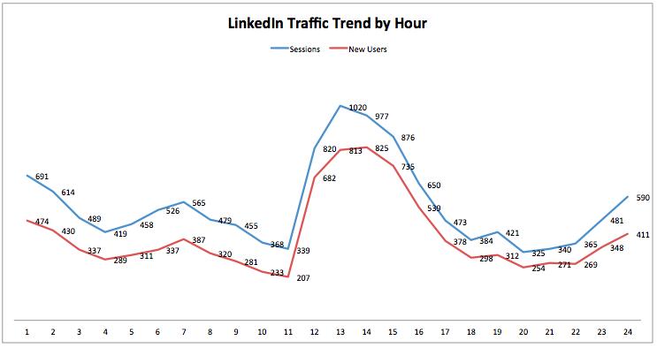 linkedin trend