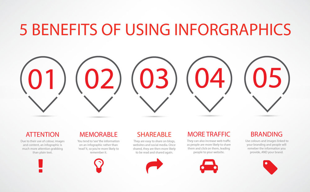 Source: https://visualbirds.com/5-benefits-of-using-infographics-in-your-marketing-campaigns/