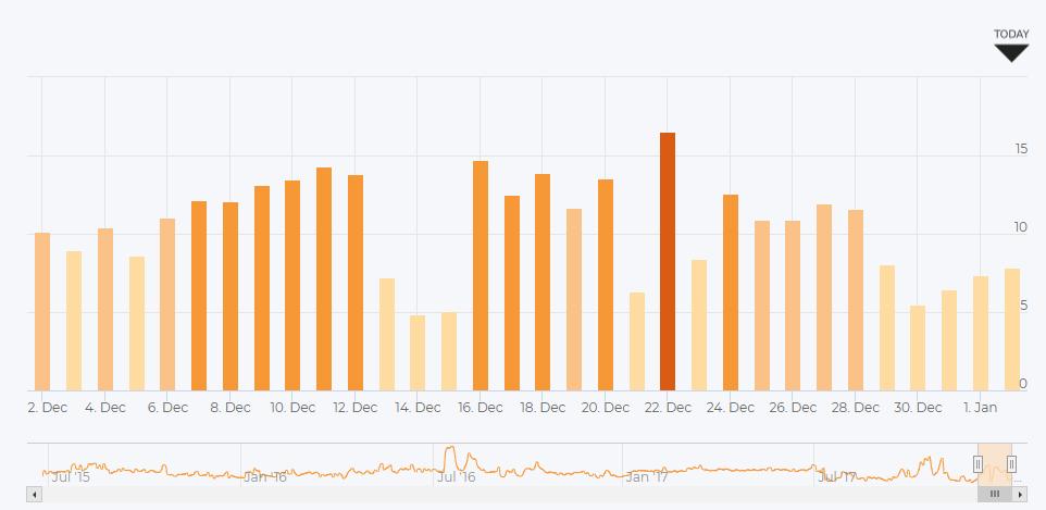 AccuRanker Grump Graph