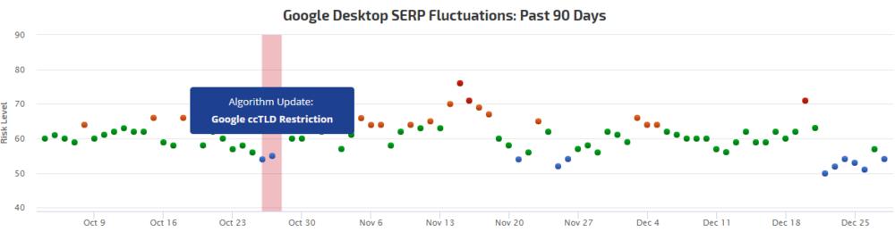 Rank Risk Index  Google SERPs Volatility  Rank Ranger