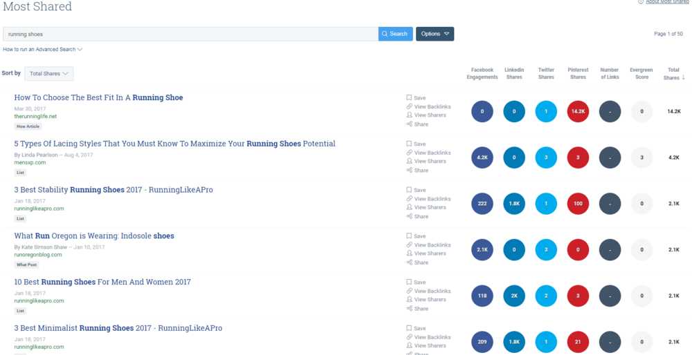 buzzsumo most share content tool