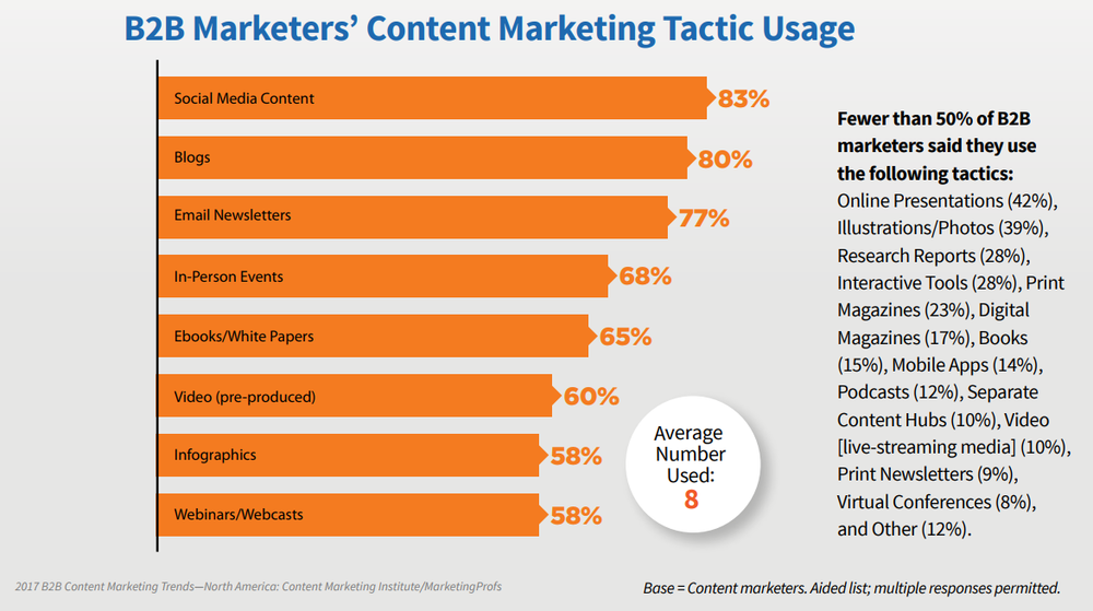 Image Source:  https://neilpatel.com/blog/content-marketing-trends-2018/