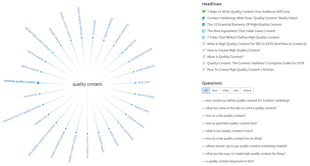 Quality Content Topic Research via SEMRush