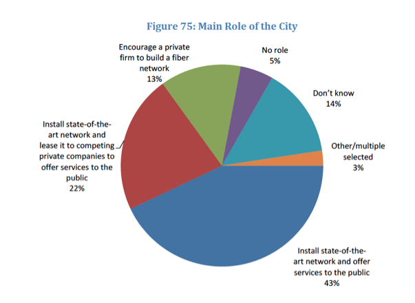 Pie Chart 65 Percent CTC Study 2015.png