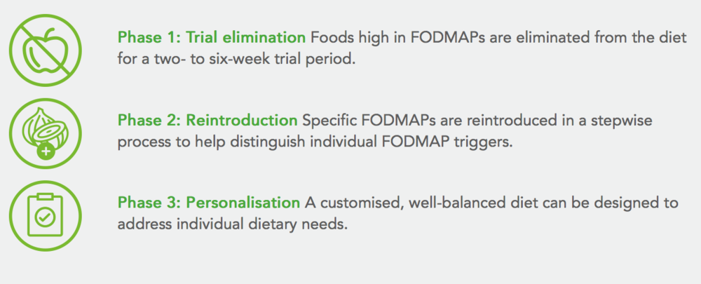 IMAGE SOURCE: https://www.pronourish.com.au/hcp/low-fodmap-drink-clinical-evidence