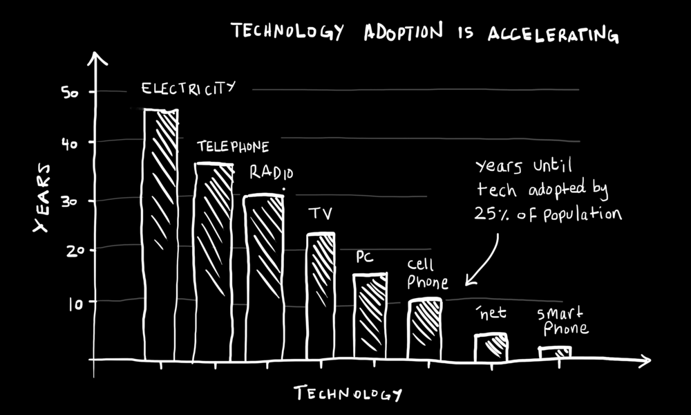 """Figure: """"Technology Adoption Rate""""— Page 23."""