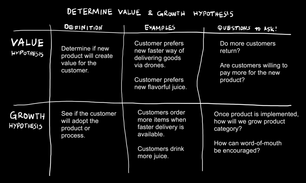 """Figure: """"Determine Value & Growth Hypothesis""""— Page 95."""