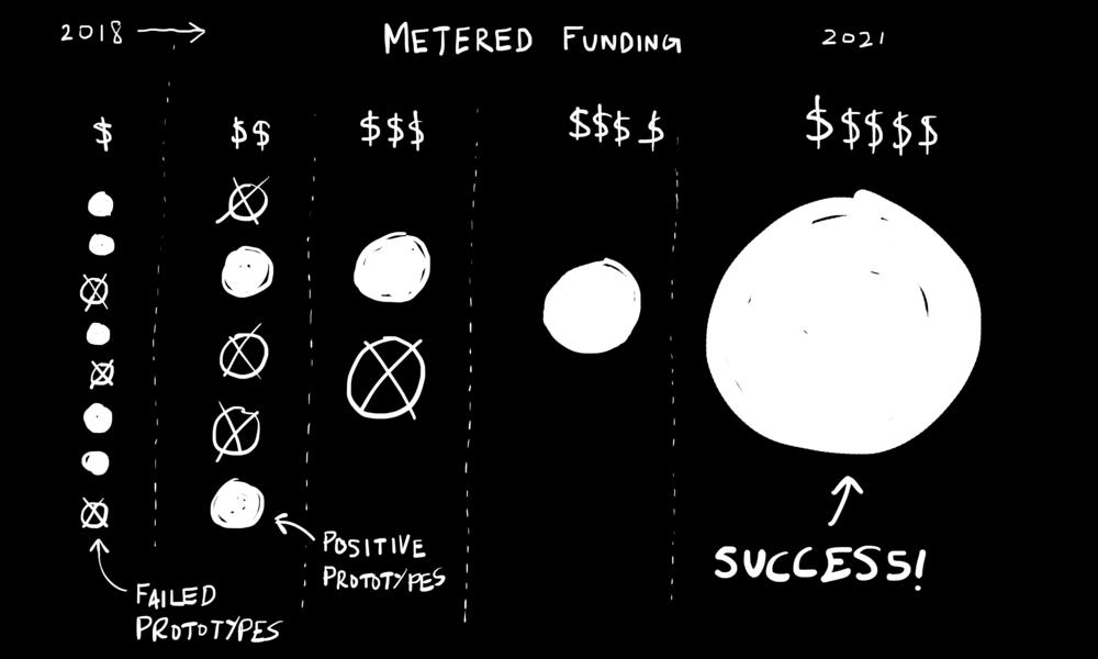 "Figure: ""Metered Funding""—Page 218."