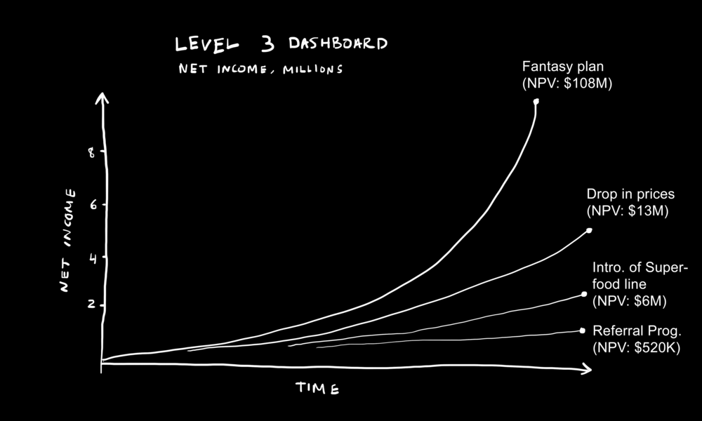 """Figure: """"Level 3 Dashboard"""" —Page 279."""