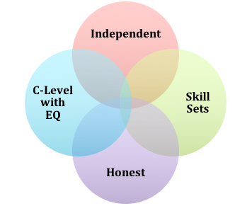 VennPeopleWorkWith.png