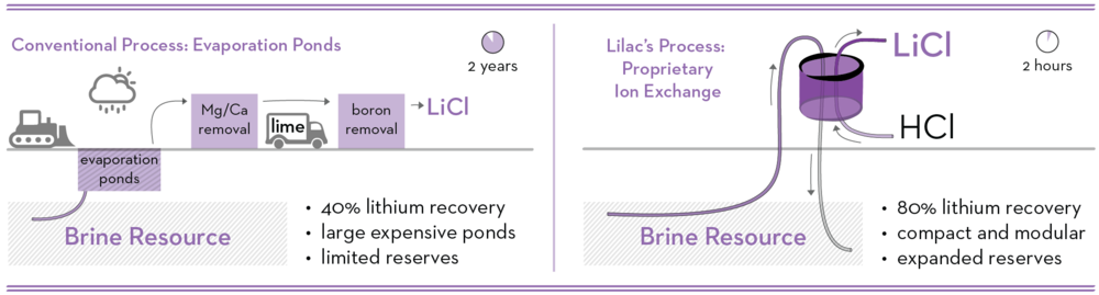 Lilac Solutions - Process Comparison Diagrams_2018.08-bullets.png