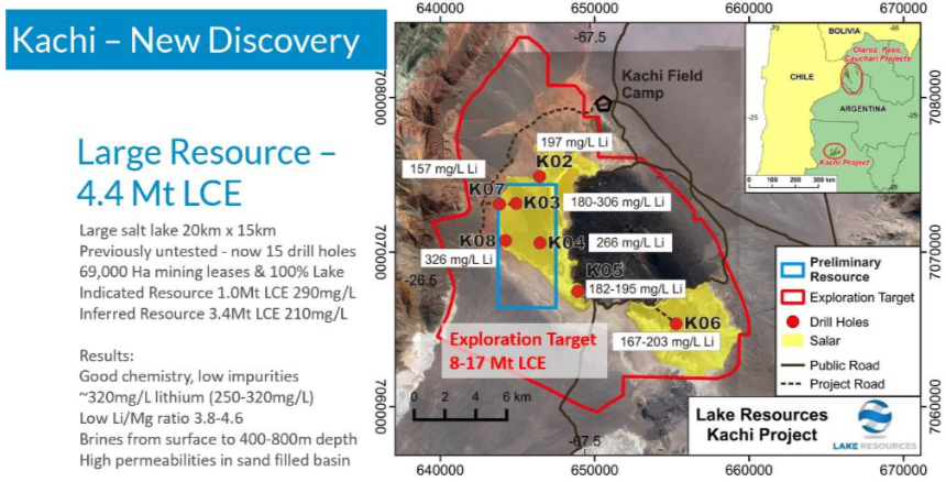 Kachi Lithium Project showing drilling locations, average lithium concentrations for each drill hole, the Exploration Target and the area of the Indicated Resource.