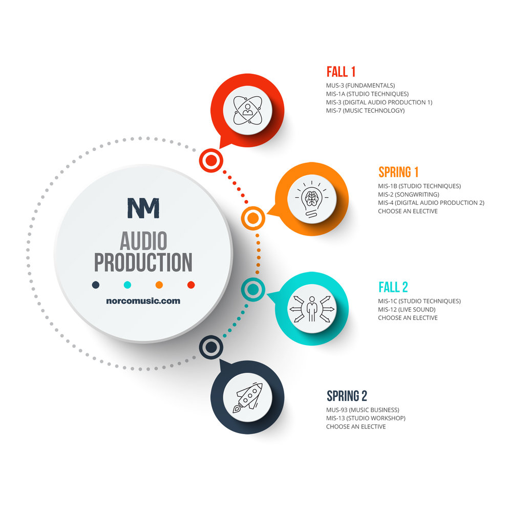 NM - Audio Production (Infographic).jpg