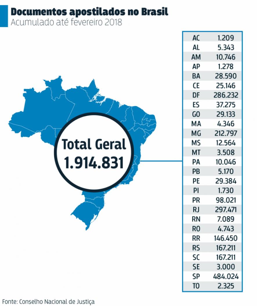apostilamentos-brasil-traducao.png
