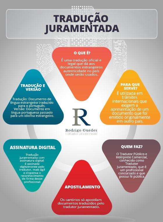 infográfico-traducao-juramentada-rodrigo-guedes.jpg