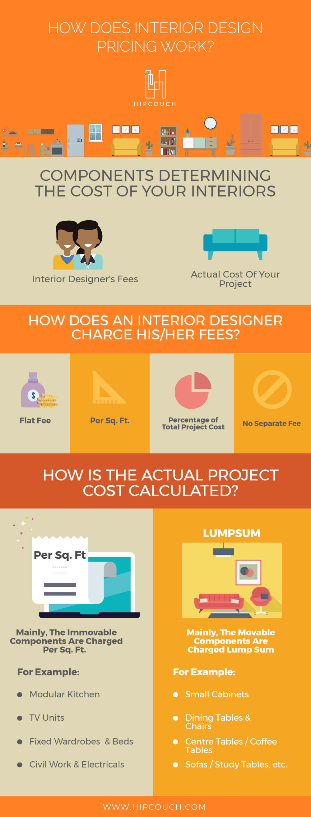 Visual Guide On How Is Your Interior Design