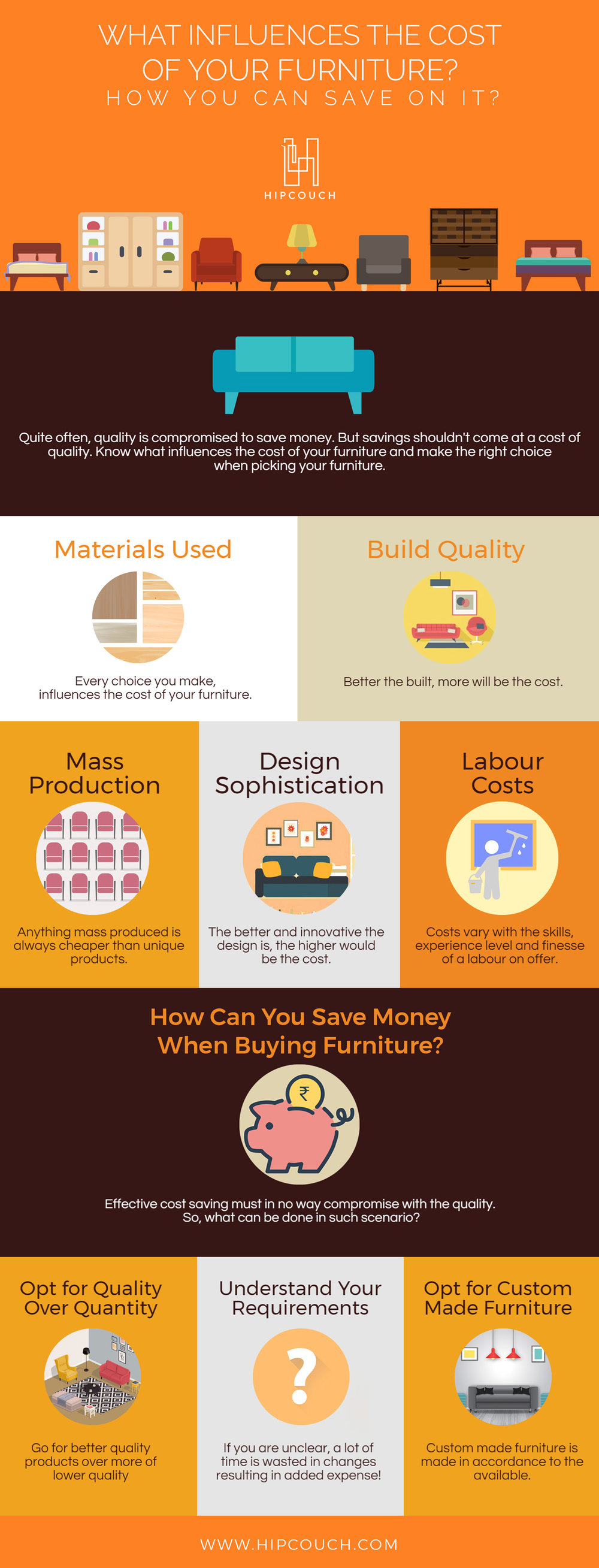 Visual Guide to help you know the factors influencing the cost of your furniture