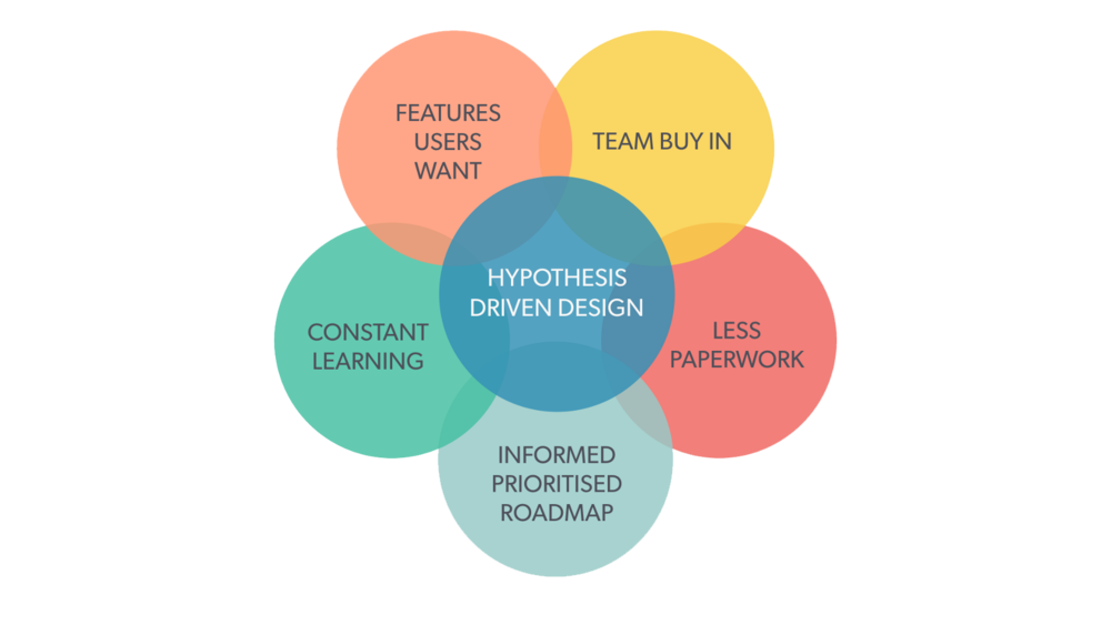 five-ways-hypothesis-design-furthermore