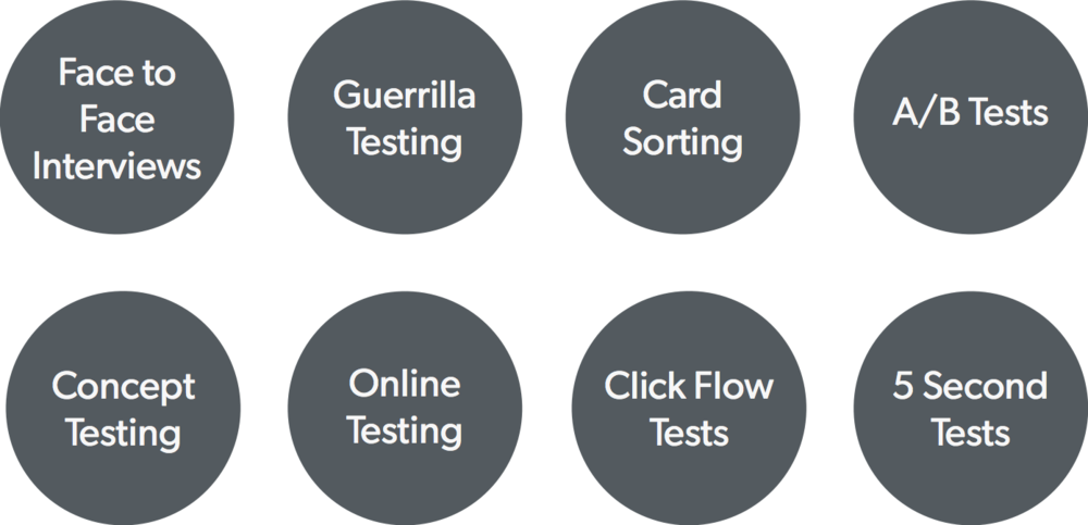 steps-user-testing-furthermore