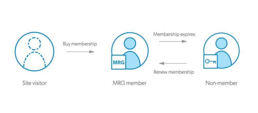 MRG-user-types.png
