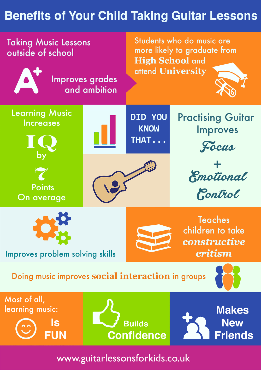 Benefits of guitar lessons for children and kids