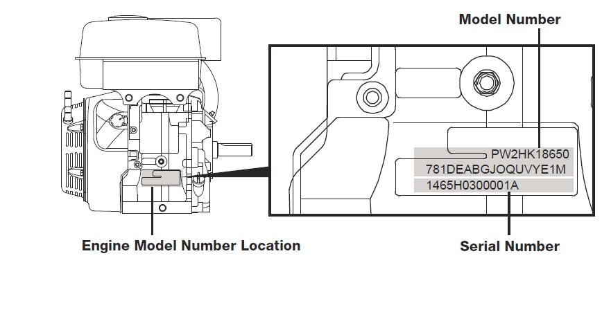 The model and serial numbers for the LCT engine are typically on a sticker, on the side of the fuel tank. They are also located on the engine block as shown above.