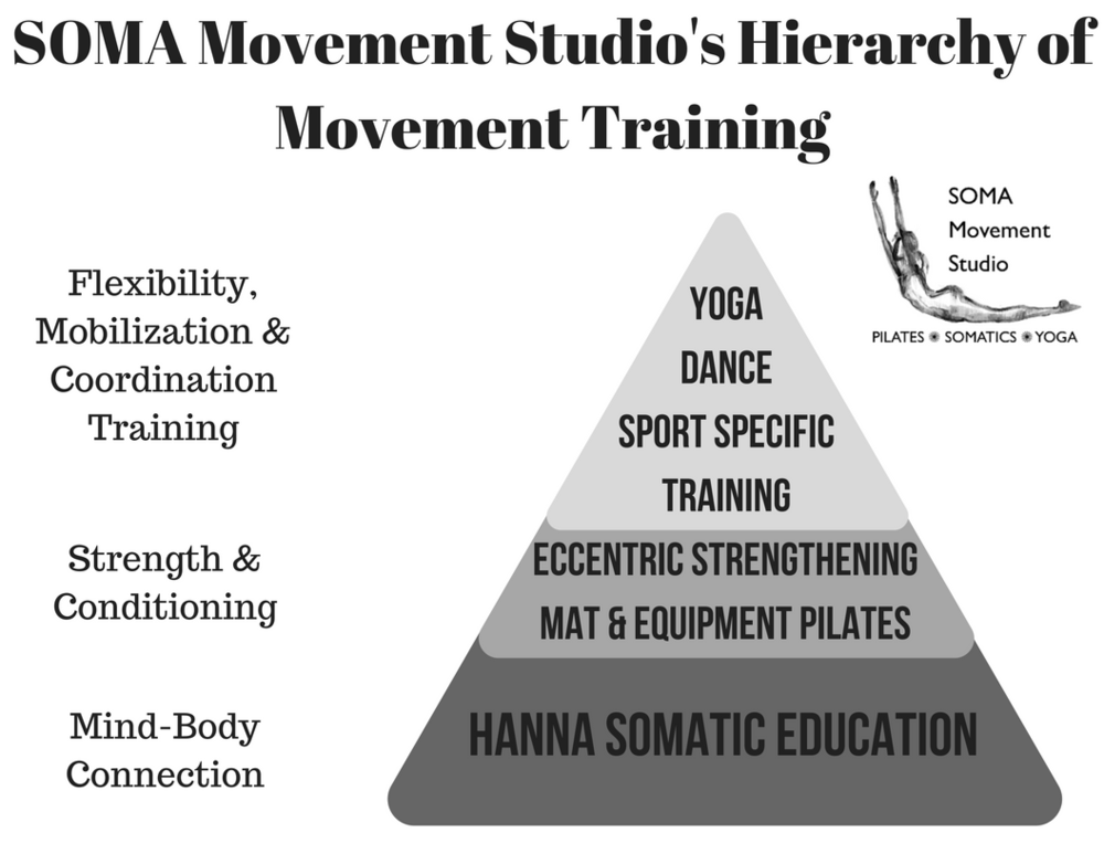 "These are the main movement methodologies that are taught at SOMA Movement Studio. This is figure is not meant to imply that one movement discipline is ""better"" than another, on the contrary, each system of movement is complementary to the other. Hanna Somatic Movement has the most focus on creating the mind body connection necessary for fluid movement. Pilates' graduated approach to strength and conditioning builds on the mind body connection developed in Somatics. Gyrotonic, Ballet, and Yoga push the limits of human kinetics and kinesiology through flexibility, coordination, and choreography."