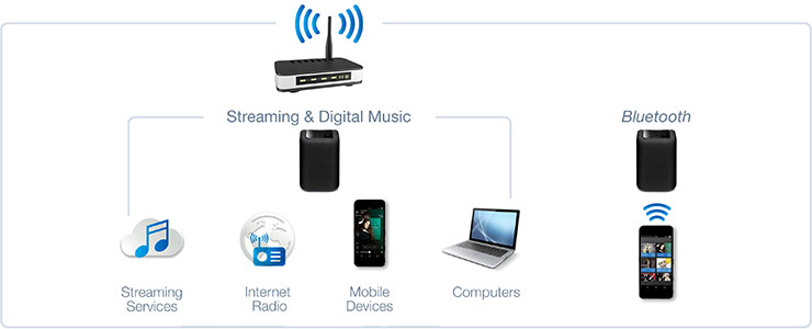 MusicCast allows you to access your digital music library, streaming music services, Internet radio and  Bluetooth ® wireless technology sources.