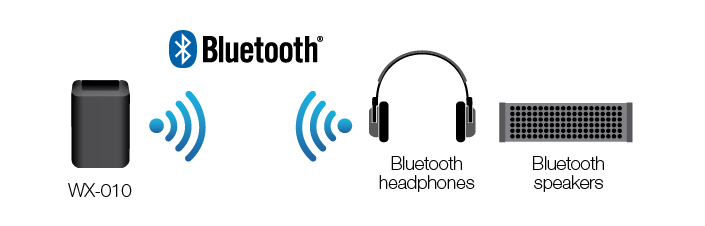 The WX-010 is equipped with the latest  Bluetooth  wireless technology, making wireless operation more convenient than ever. With  Bluetooth , stream music from the WX-010 to headphones, for private listening, or to speakers.