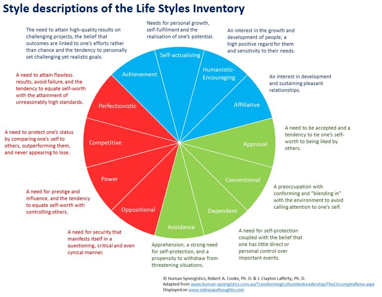 lsi self development guide Mgmt570 lsi conflict paper as you review the lsi conflict self-development guide, we are reminded of how pervasive conflict is in our everyday lives no one is immune from conflict.