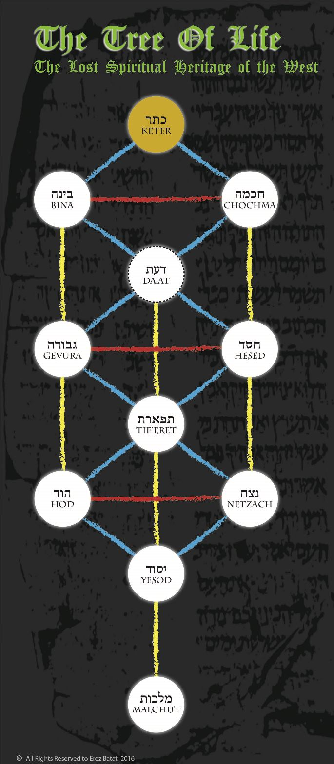 The Tree of Life image above shows how the various letters correspond to the various lines connecting the spheres on the Tree of Life. The Red lines are the Mother Letters, the Yellow lines are the Double letters, and the Blue lines are the simple letters.