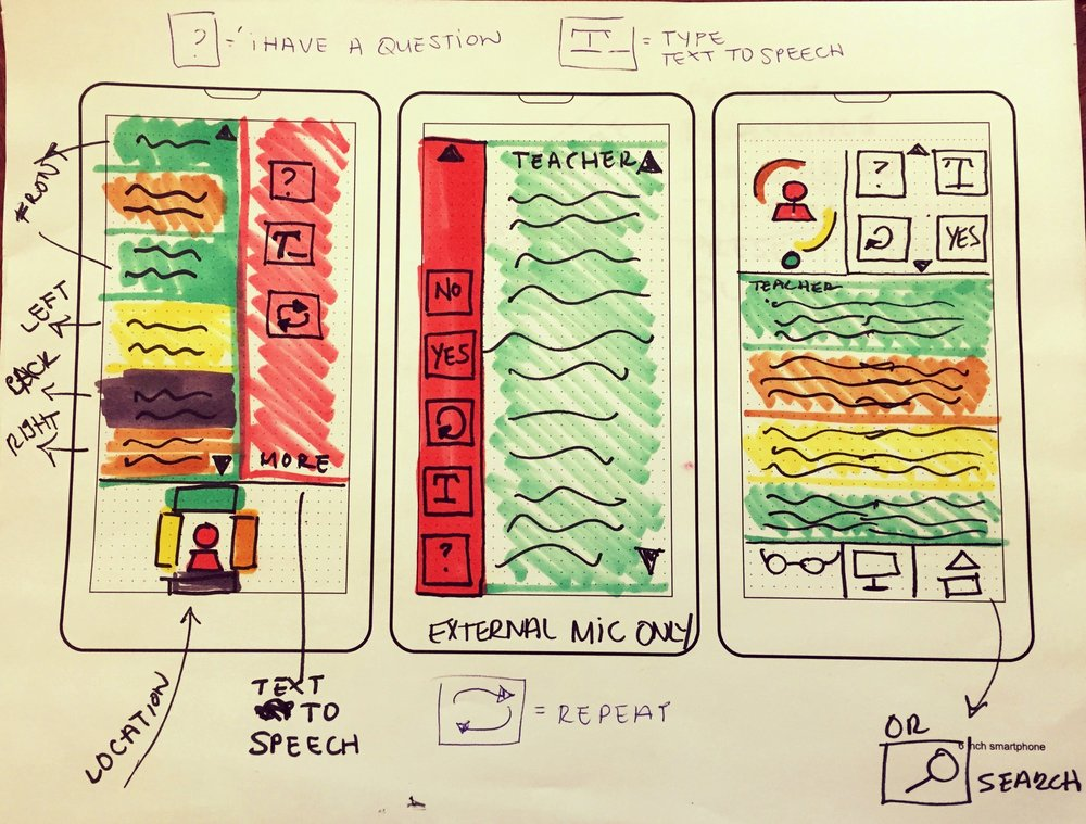 Early Sketches of The Mobile Application