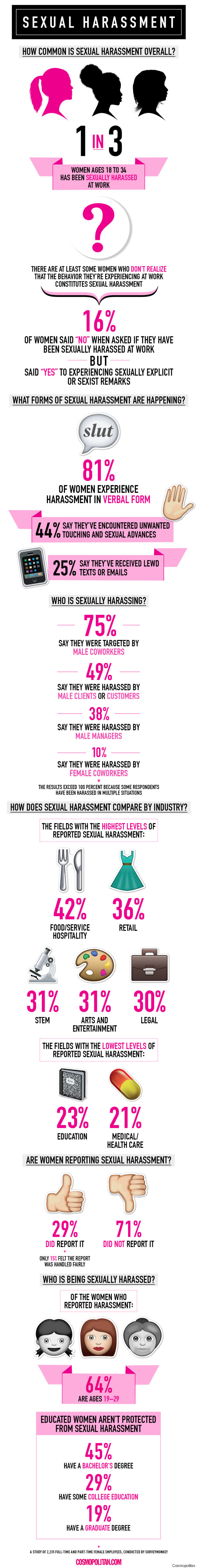 How To Handle Sexual Harassment via DNAMAG